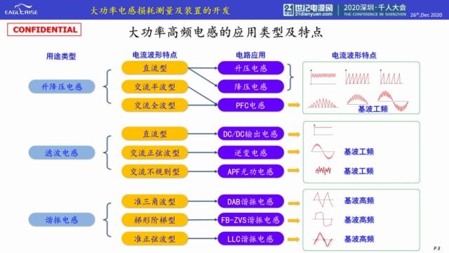 1- 大功率电感损耗测量及装置的开发